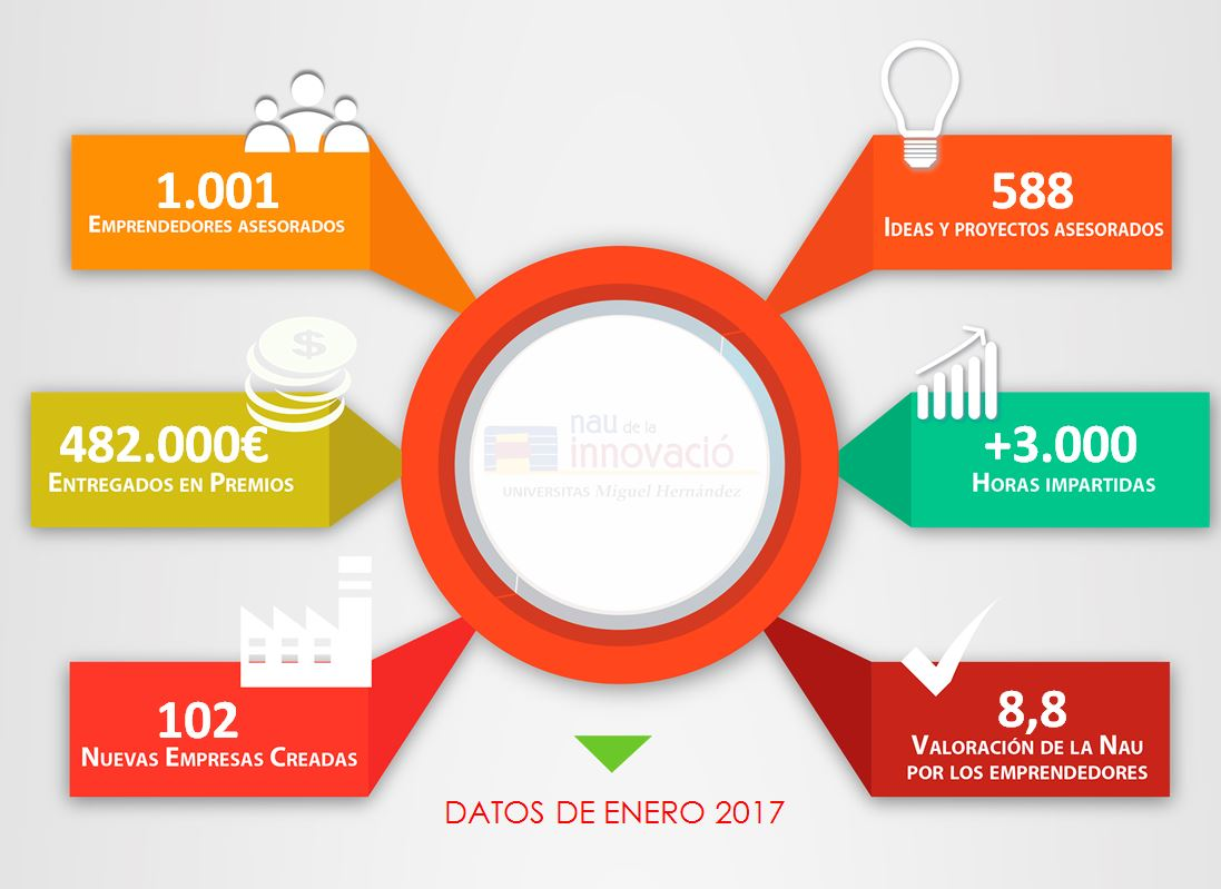 //beta.fundacionumh.es/wp-content/uploads/2017/03/DATOS-NAU.jpg